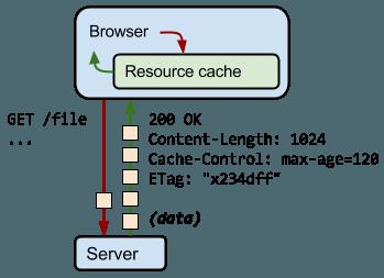 HTTP 请求