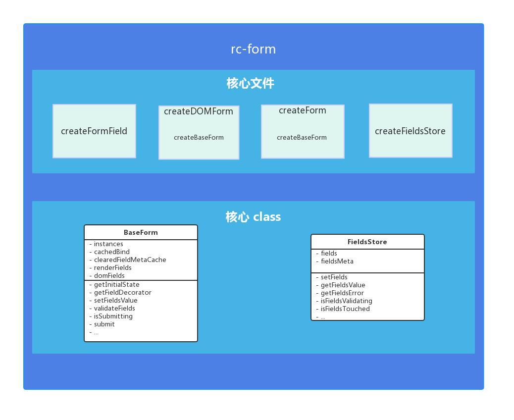 rc-form 架构
