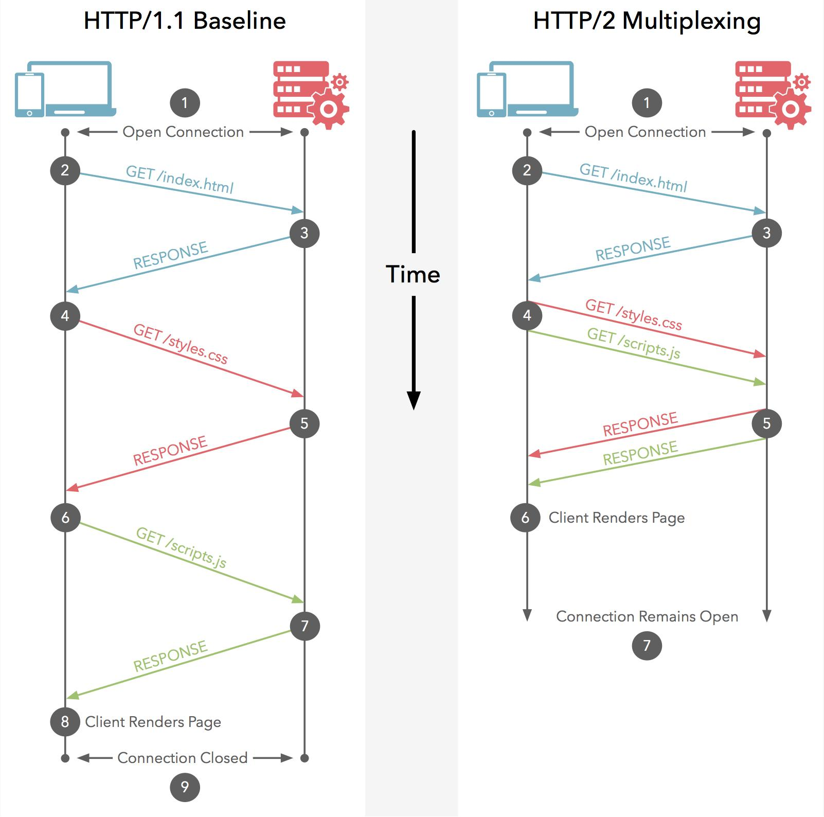 HTTP/2 Multiplexing