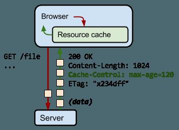 HTTP Cache-Control 示例